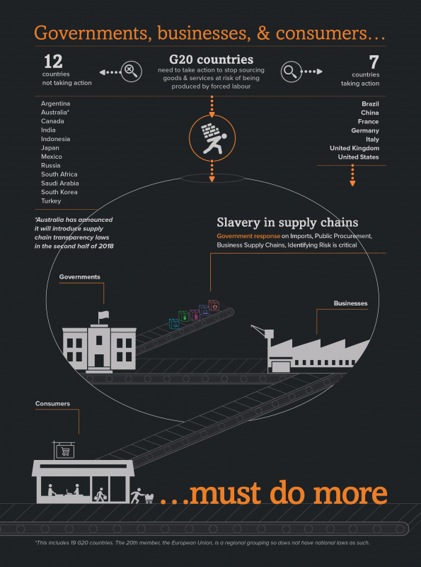 Highlights Global Slavery Index
