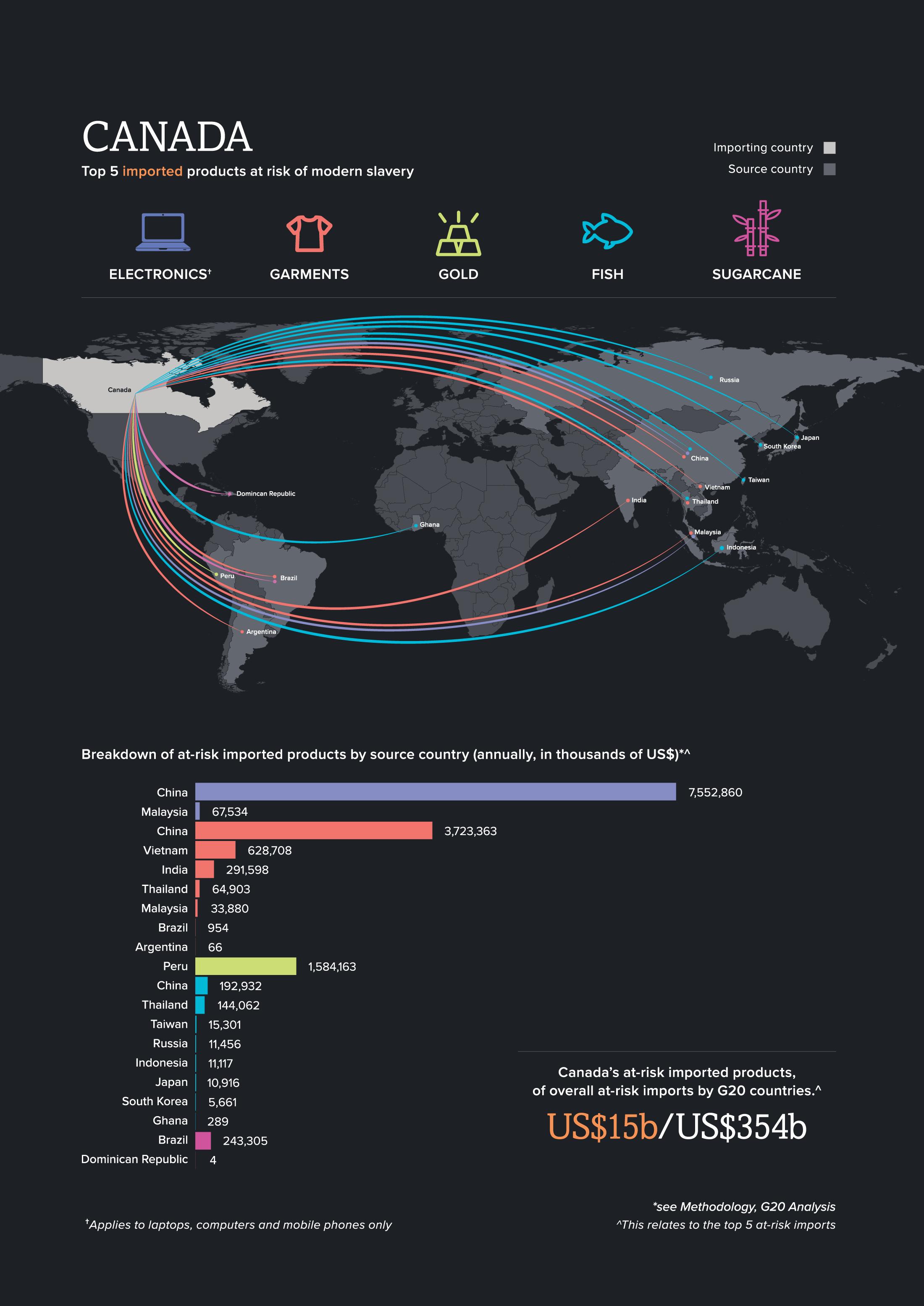 Canada   Global Slavery Index